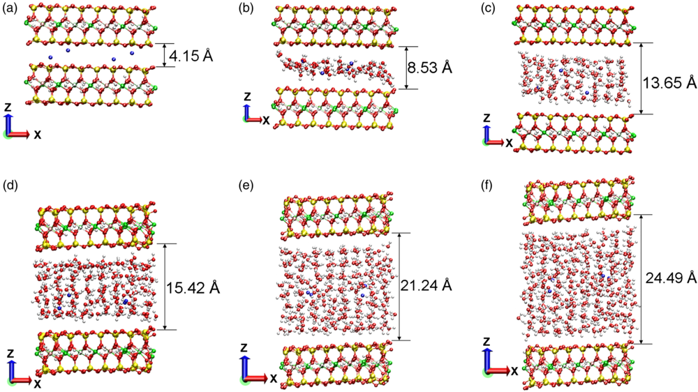 Molecular dynamics simulation illustrating the complexity of a clay-reinforced polymer system. Initially, the clay is in a dry state and layers are closely packed, but the inter-layer distance increases as polymer chains penetrate structure (intercalation). Molecular dynamics studies are helpful to provide visualizations and estimates of parameters such as interaction strength, but require close coordination with experiment to receive meaningful inputs and provide useful output. Image from Pradhan et al.,  International Journal of Geomechanics  2015 vol. 15, issue 5.