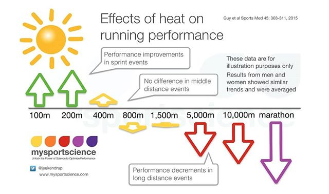 London Marathon - good luck to all running.  Excellent yet simple infographics from @jeukenda illustrates the impact of heat on running performance.  In 2007, London Marathon was on average 19.1°c (very warm for London standards, average 11.6°c). That year, the total average time was 17 minutes slower (all participants average). Second slide shoes the relationship between air temperature and withdrawals (drop out). It is clear to see that beyond 20°c, the chances of finishing diminish quickly.  For all the hard work, the body is only capable of so much. Be smart, adjust pacing accordingly and follow @LondonMarathon official advice.