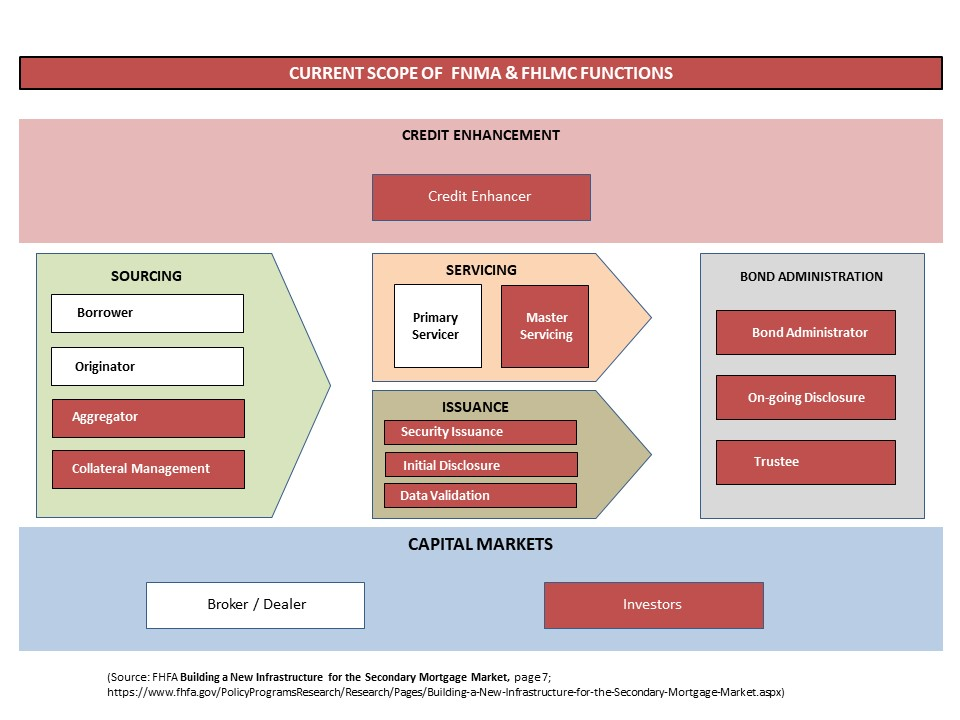 DISCUSSION:  As laid out by the FHFA in the above schematic, Fannie & Freddie have substantial roles today in many of the key functions supporting the secondary market. This duopoly today controls the secondary market for conventional mortgage loans.