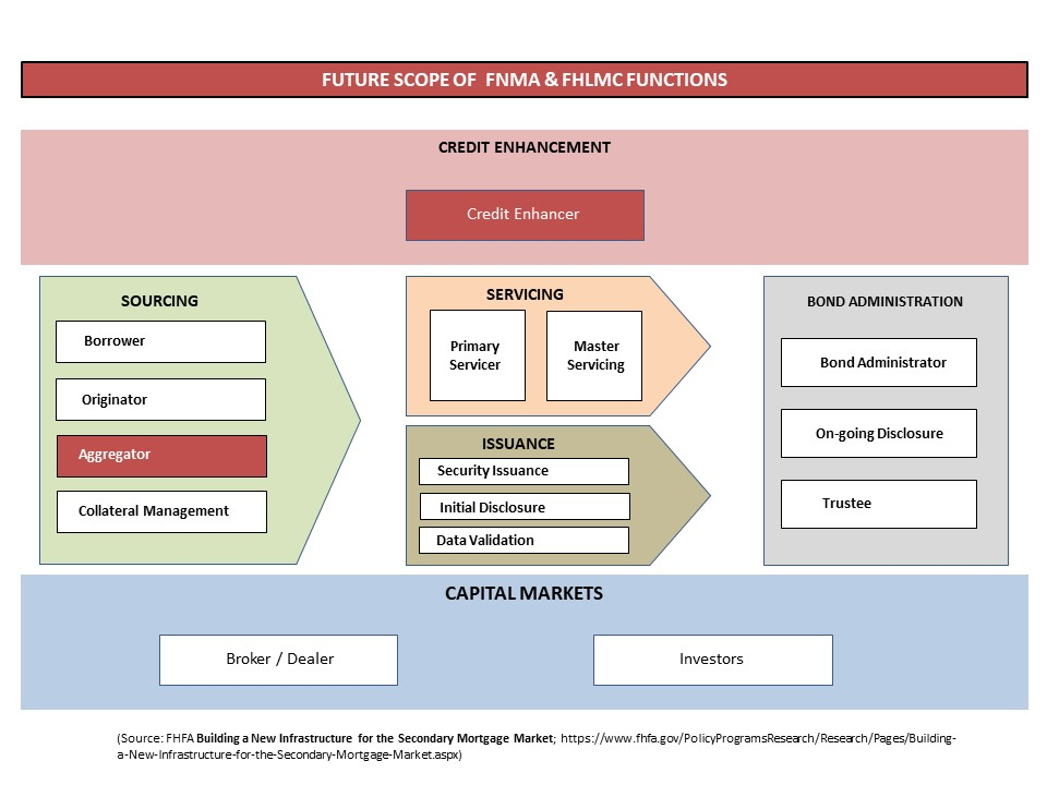 DISCUSSION:  Under concept laid out by a variety of organizations, including FHFA, MBA and others, Fannie & Freddie would be restructured such that their primary roles would be to aggregate loans from various originators and to arrange for the private capital credit enhancement. This would be the role of a Guarantor in the new mortgage finance system.