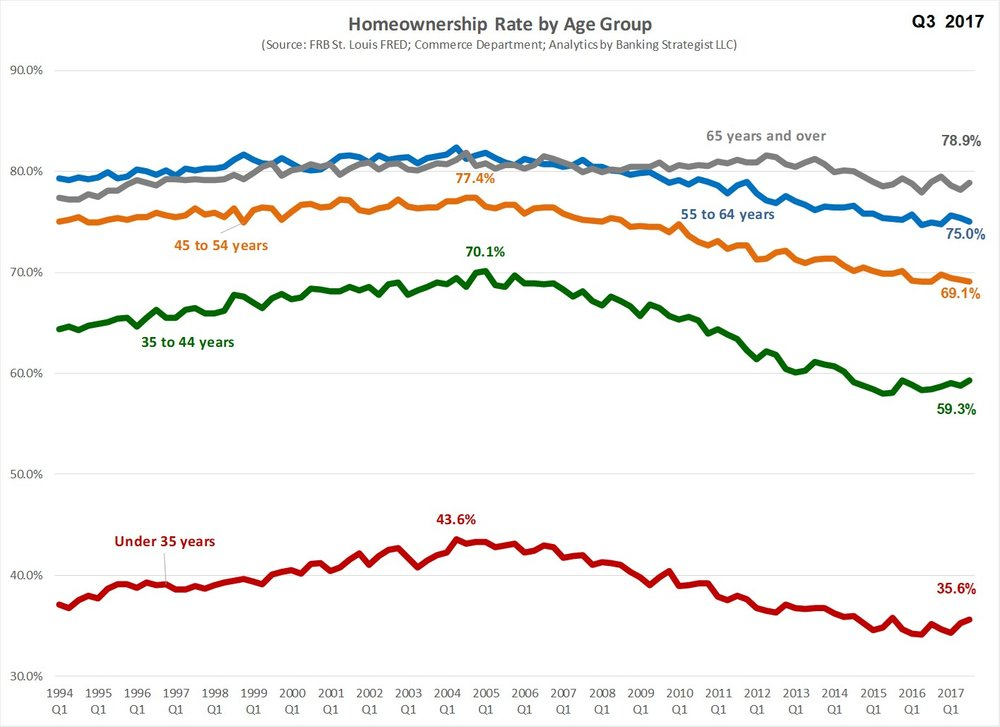 Homeownership_Age_Segment_Trends.jpg
