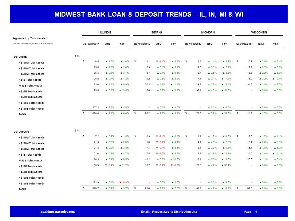 Midwest_Bank_Dashboard_Loans_Deps.jpg