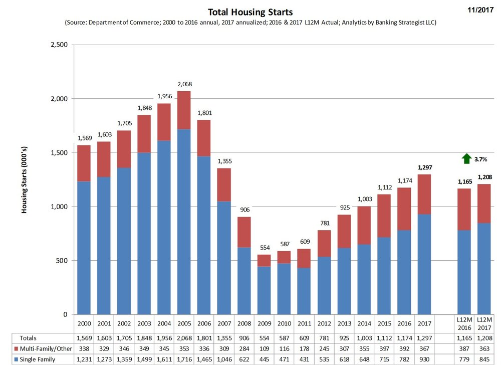 Housing_Starts_SF_MF_Annual.jpg