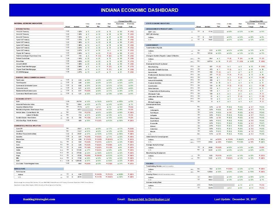 Economic_Dashboard_Indiana.jpg
