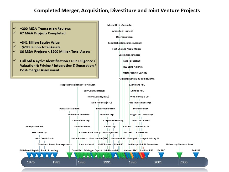 DISCUSSION:  This graphic shows the experiences in merger, acquisition, divestiture and joint venture transactions for Terry Wise, who operates BankingStrategist.com. It is important to note that merger and acquisitions are a team activity. As you review your approach to M&A, this will be an important concept. And it is critical to have roles and responsibilities - including decision-making authority - clearly defined.