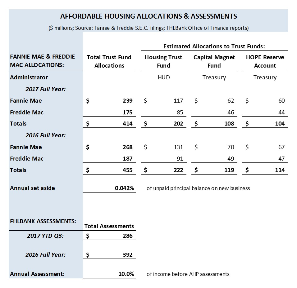 AHP_GSE_Allocations_Assessments.jpg