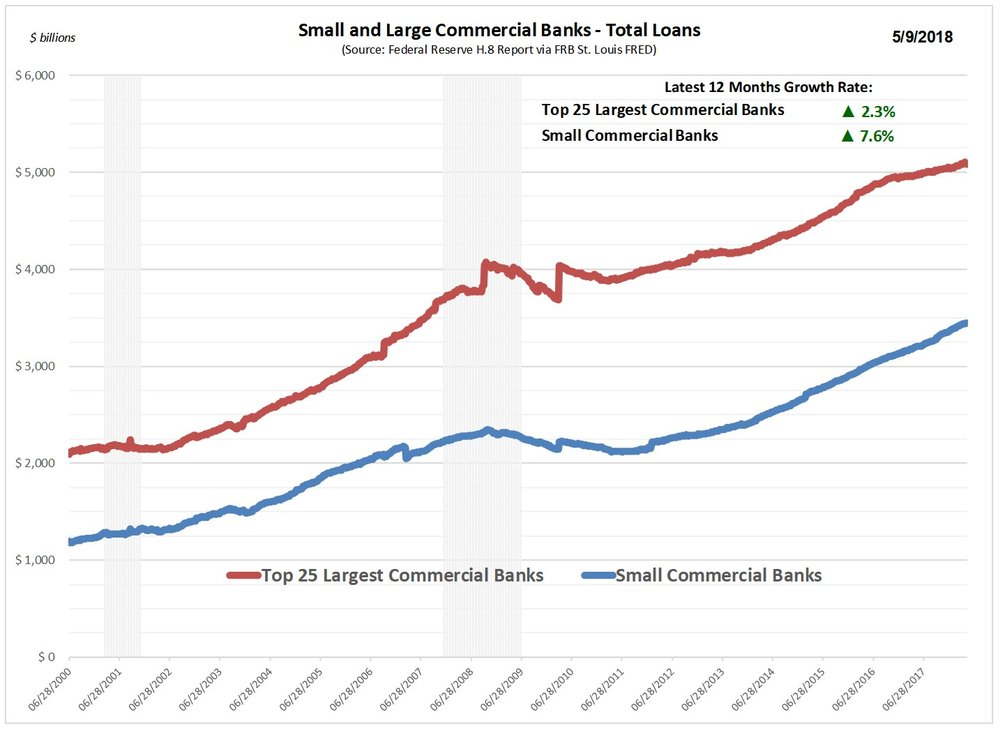 Small_Large_Bank_Loan_Graph.jpg