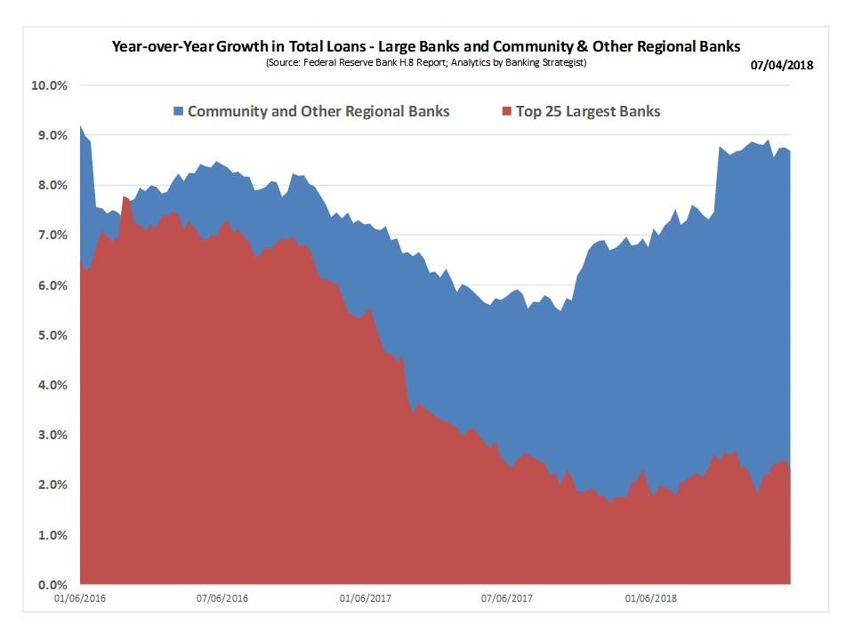 Loan_Growth_YoY_LCB_SCB.jpg