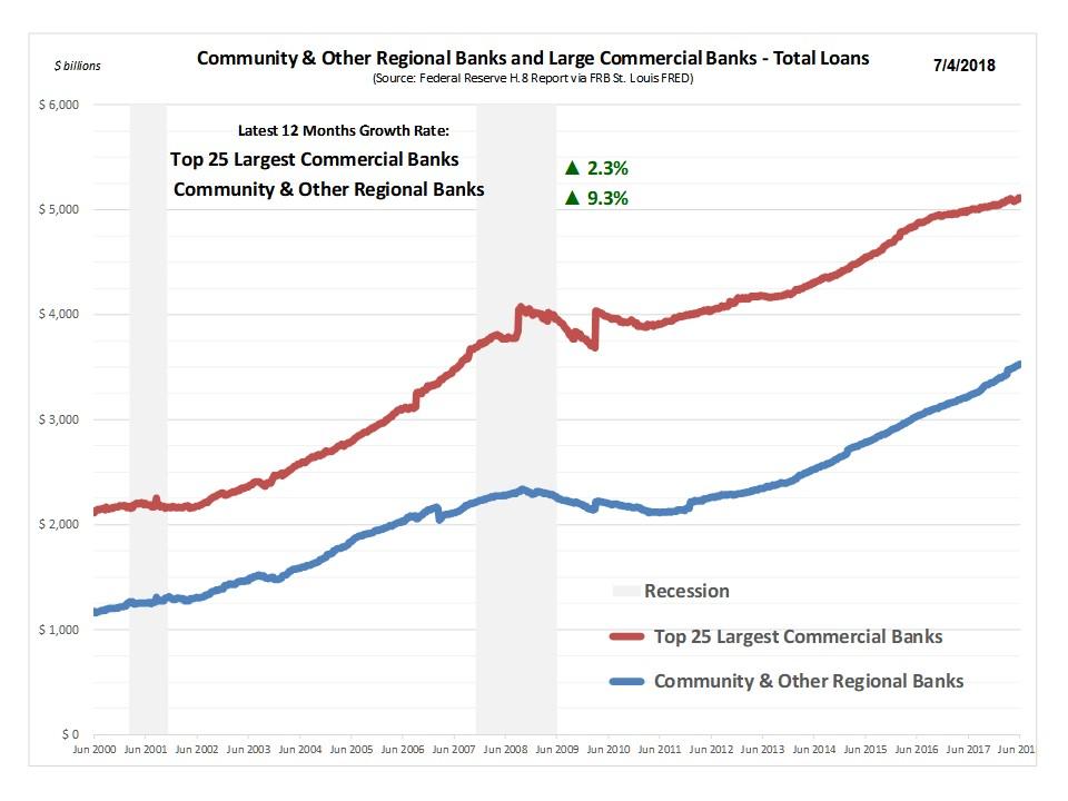 Loan_Growth_LCB_SCB.jpg