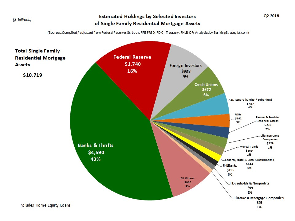 Investors_SF_Residential_Assets_Pie.jpg