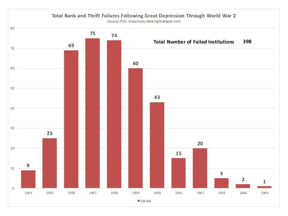 Bank_Thrift_Failures_1935_WW2.jpg