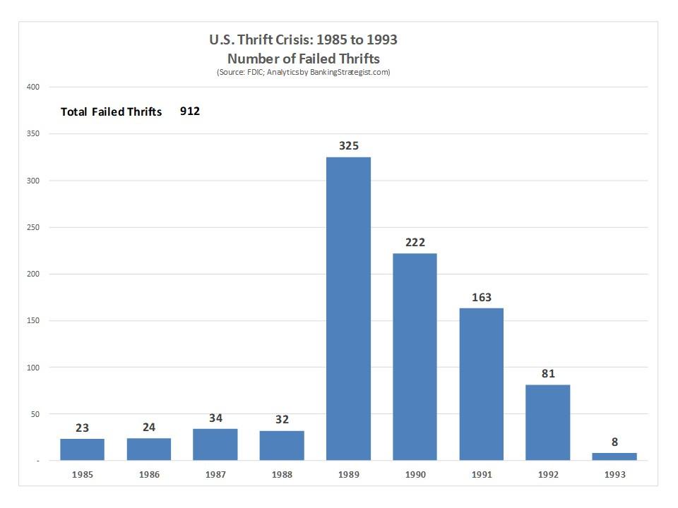 Bank_Thrift_Failures_Thrift_Crisis.jpg