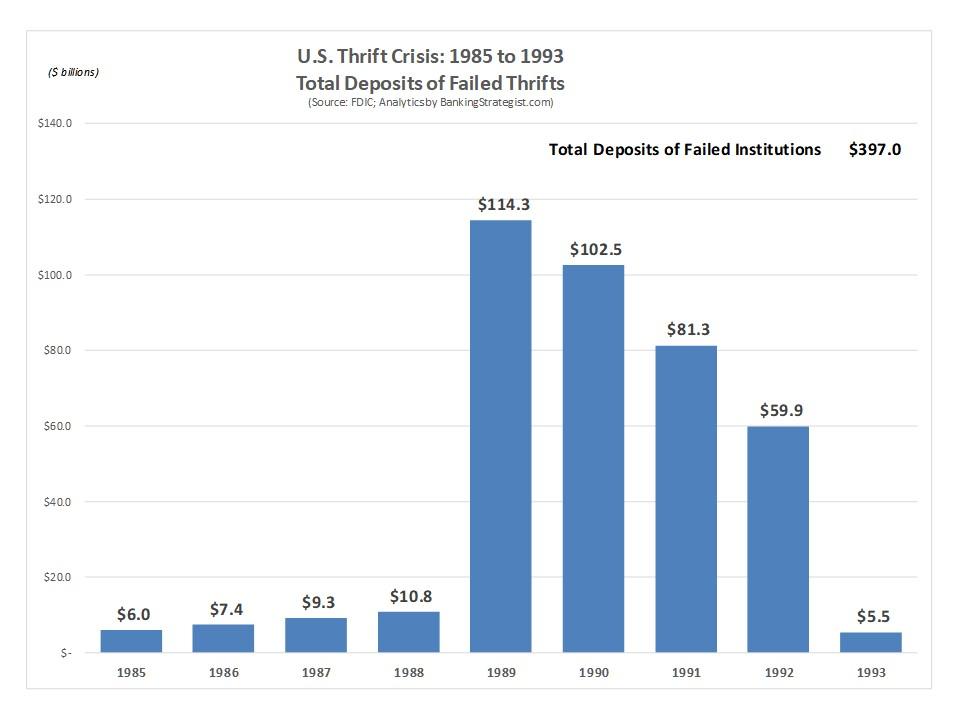 Bank_Thrift_Failures_Deposits_Thrift_Crisis.jpg