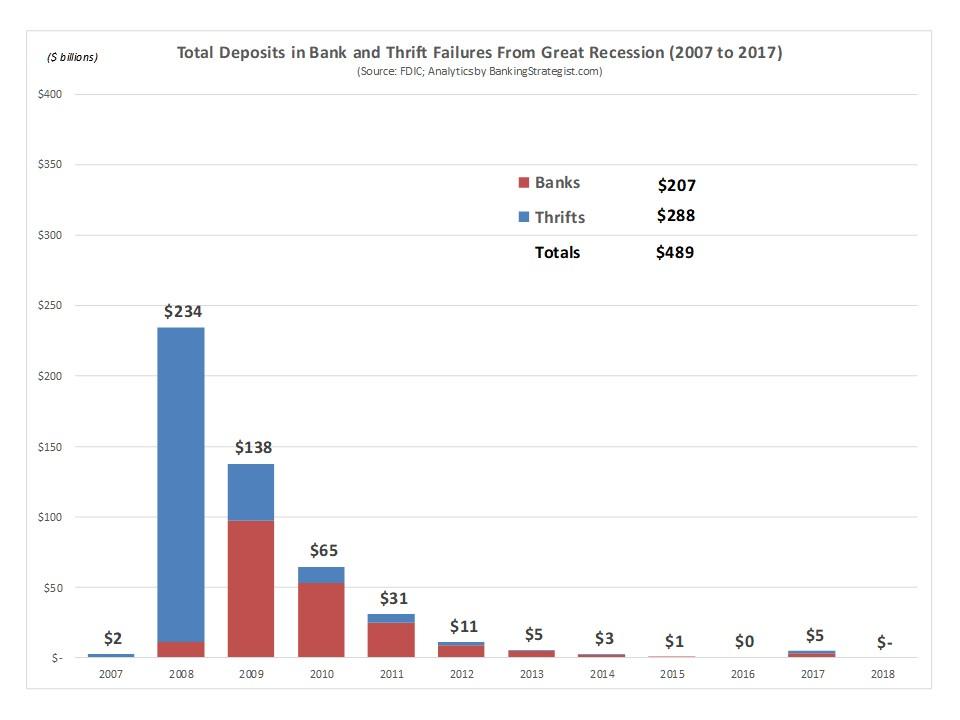 Bank_Thrift_Failures_Deposits_Great_Recession.jpg