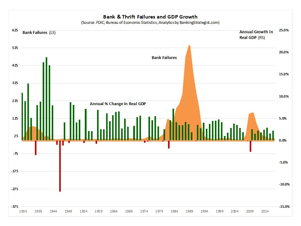 Bank Failures and the Economic Cycle