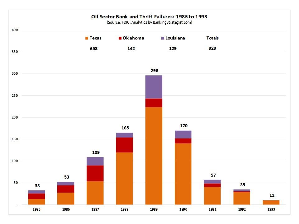 Bank_Thrift_Failures_Oil_Sector_Number.jpg