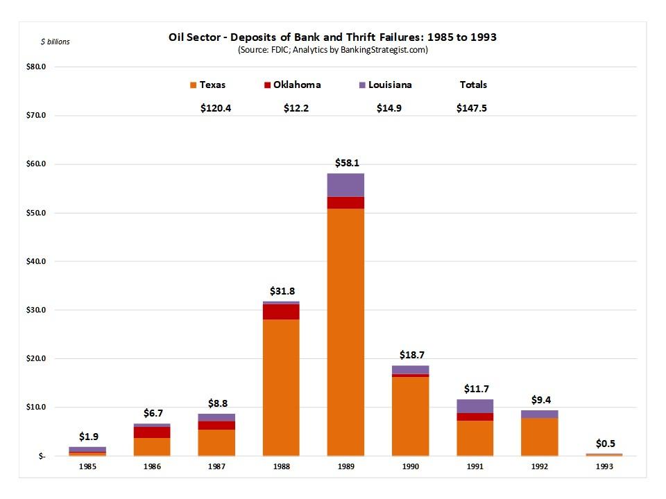 Bank_Thrift_Failures_Oil_Sector_Deposits.jpg