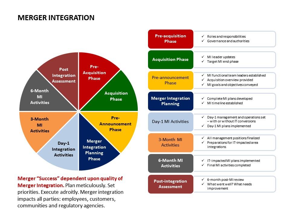 Merger_Integration_Phases.jpg
