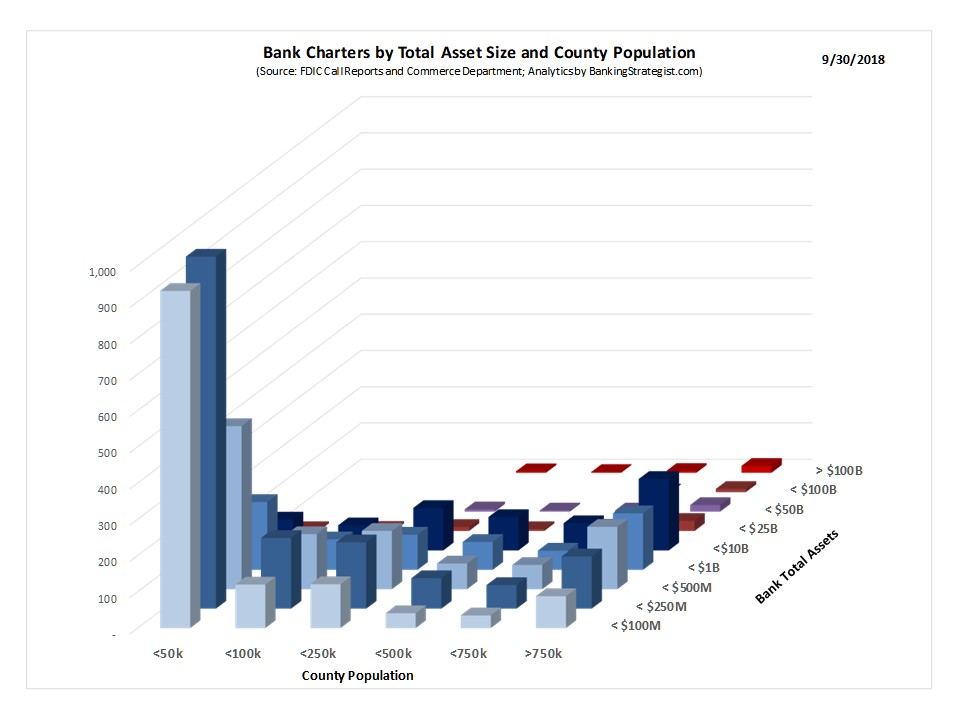 Smaller, rural markets are predominantly served by Community Banks as shown in this graphic. It is Community Banks that are headquartered in counties with populations of less than 50,000.