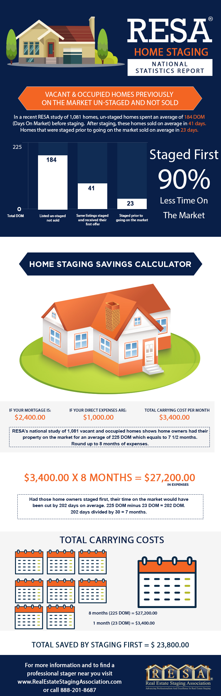 Infographic by: www.realestatestagingassociation.com  Source: http://www.realestatestagingassociation.com/content.aspx?page_id=22&club_id=304550&module_id=164548