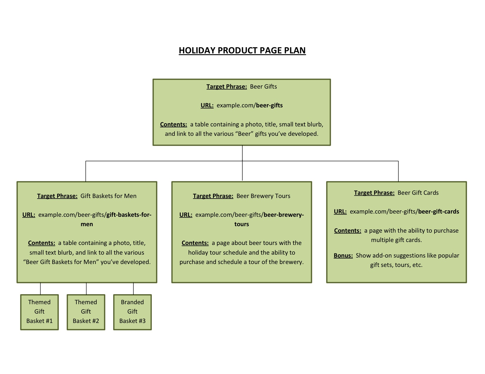 Example Holiday Product Page SEO Plan