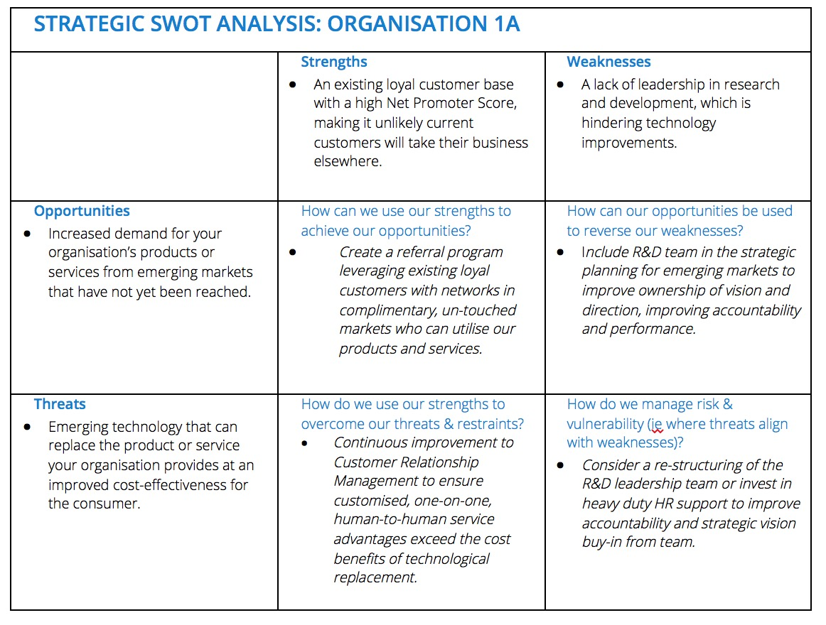Strategic SWOT Example