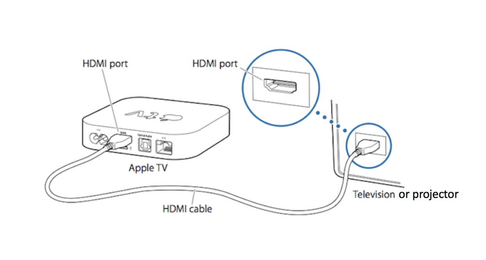 Connecting your Apple TV to your TV monitor or Projector - This is a simple HDMI cable connection. Here, you may want to have more than one length of HDMI cable. Sometimes you can place your tethered Apple TV/Airport Express right next to the projector, and sometimes you can't. Carry more than one length with you so you have flexibility in the setup process.