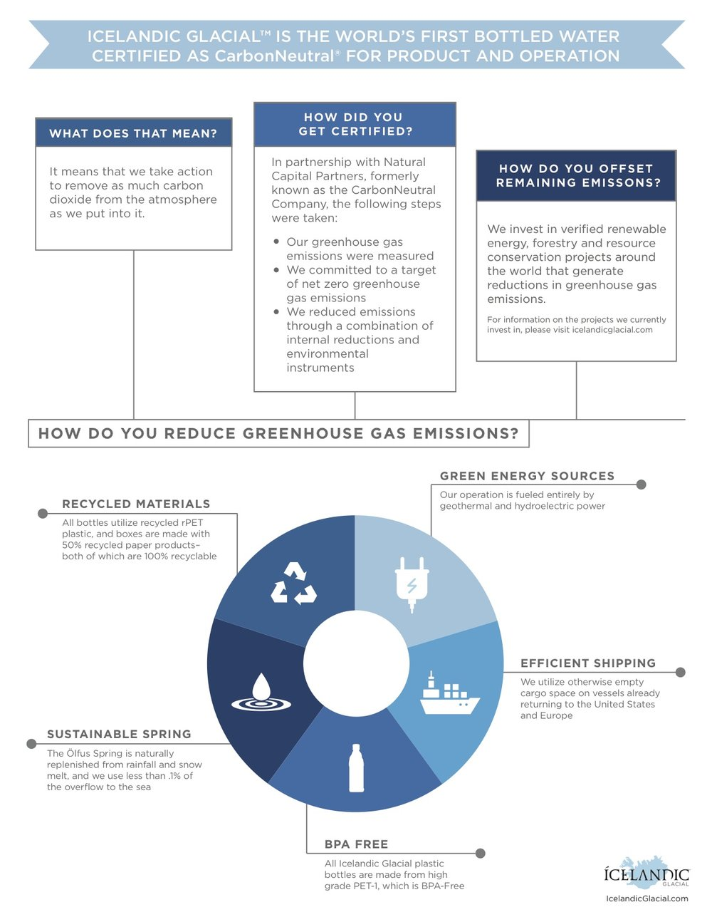 Infographic explaining how Icelandic Glacial became CarbonNeutral certified and current eco-friendly practices.