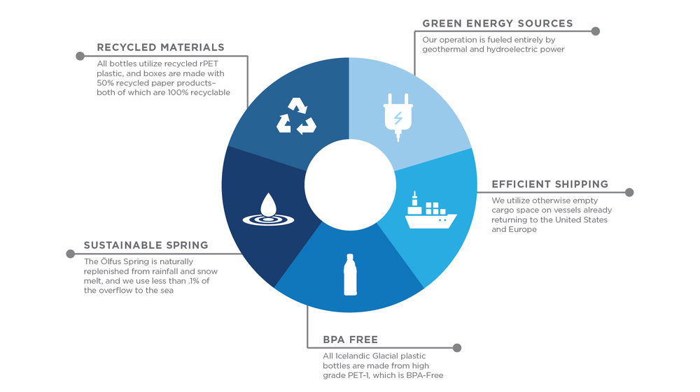 CarbonNeutral Infographic