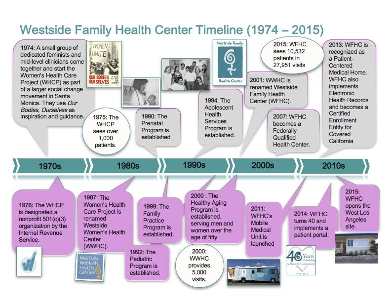 history westside family health center