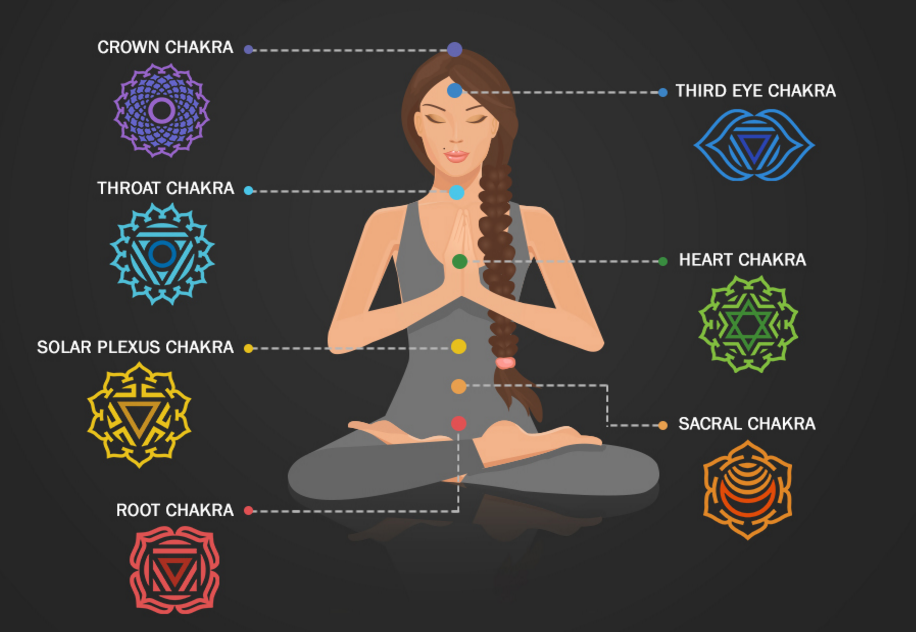 7_Chakras_For_Beginners.png