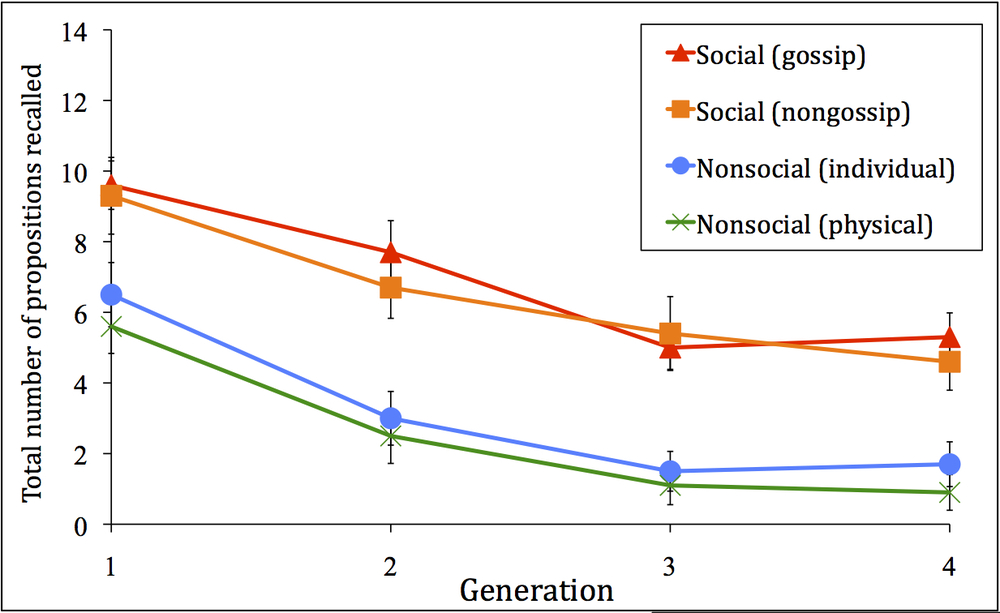 Data from Mesoudi et al. (2006) showing that social information (either juicy gossip or trivial social interactions like asking for directions) is transmitted better along transmission chains than non-social information (e.g. about global warming).