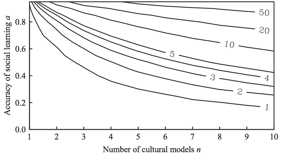 The results of Kempe et al. (2014), showing the mean cultural complexity (indicated by the numbered contours) reached at different values of social learning accuracy and numbers of cultural models.