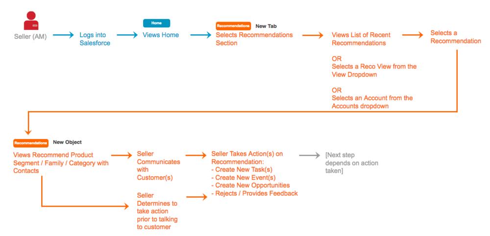 Sample User Flow