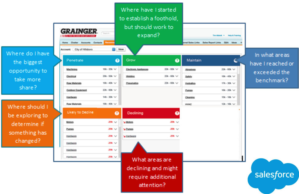 Definitions of dashboard objectives