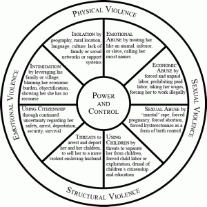 power-and-control-wheel