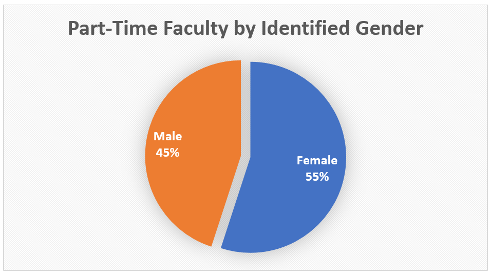 PT Faculty Gender Pie Chart.PNG