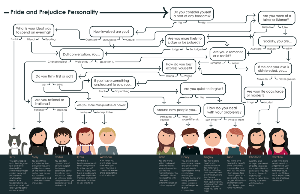 hermionejg :      edwardspoonhands :      theanglerfishmagazine :     After a wild success, we decided to make our  Pride and Prejudice/Lizzie Bennet Diaries  flowchart available for reblog!  Which character are you?     Jane…I got Jane.       I'm Darcy!!!!
