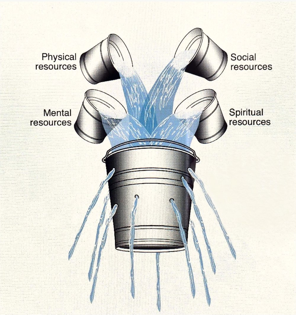 The bucket model of stress and resilience