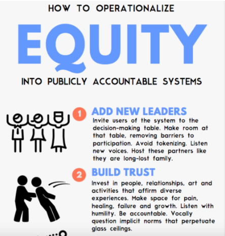 Operationalizing Equity