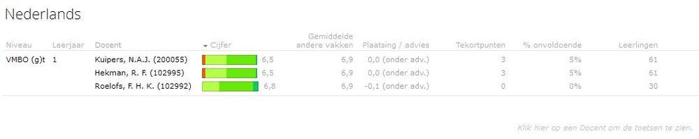 Het cijfergemiddelde per docent in de sectie Nederlands op het VMBO-T.