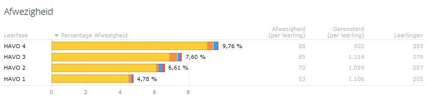 In CumLaude wordt de afwezigheid uitgedrukt als een percentage van het aantal lesuren.