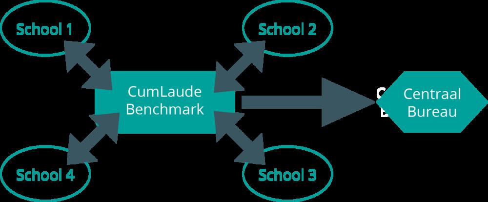 Optie 2:Benchmark beschikbaar centraal en decentraal
