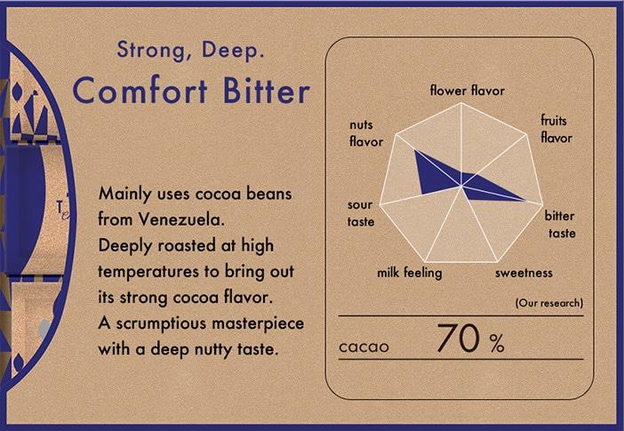 (Cacao 70% - Comfort Bitter)