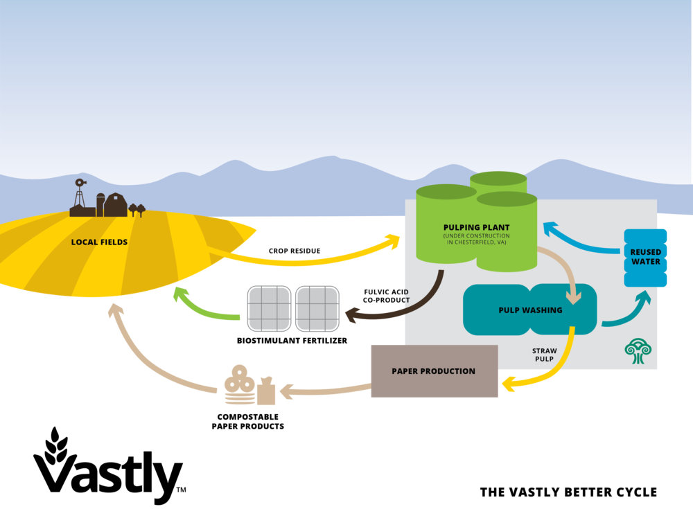 Vastly's Earth Restorative Production Cycle