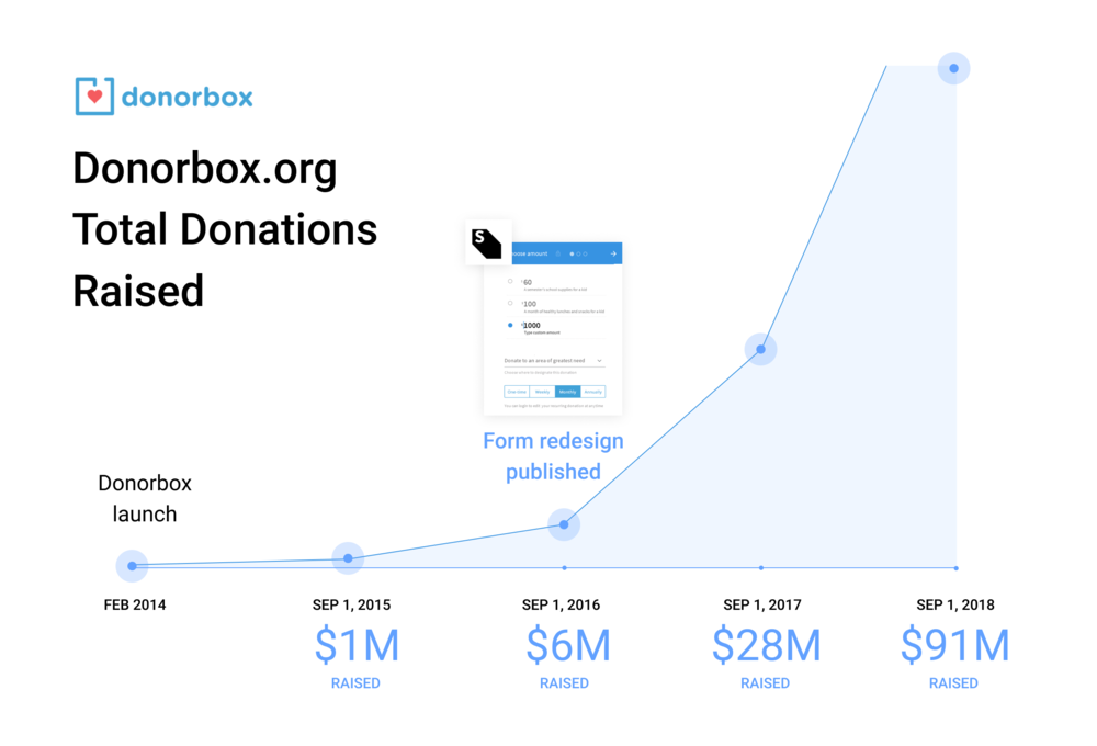 case study donorbox nonprofit donation form app conversion increase