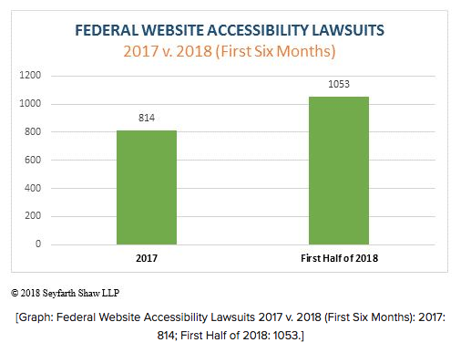 comparative graph of 1053 lawsuits in first half of 2018 vs 814 in 2017
