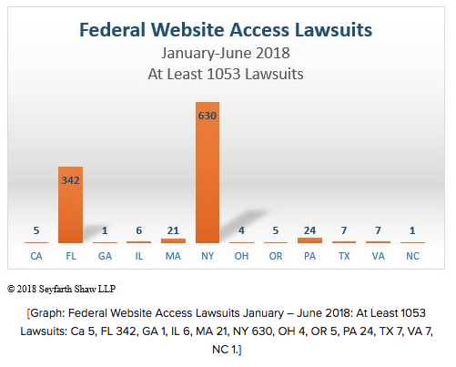 chart showing breakdown of website ADA lawsuits by state