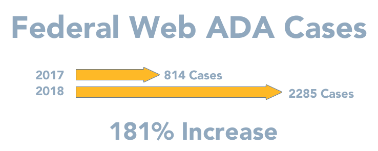 2018 ada website related lawsuits