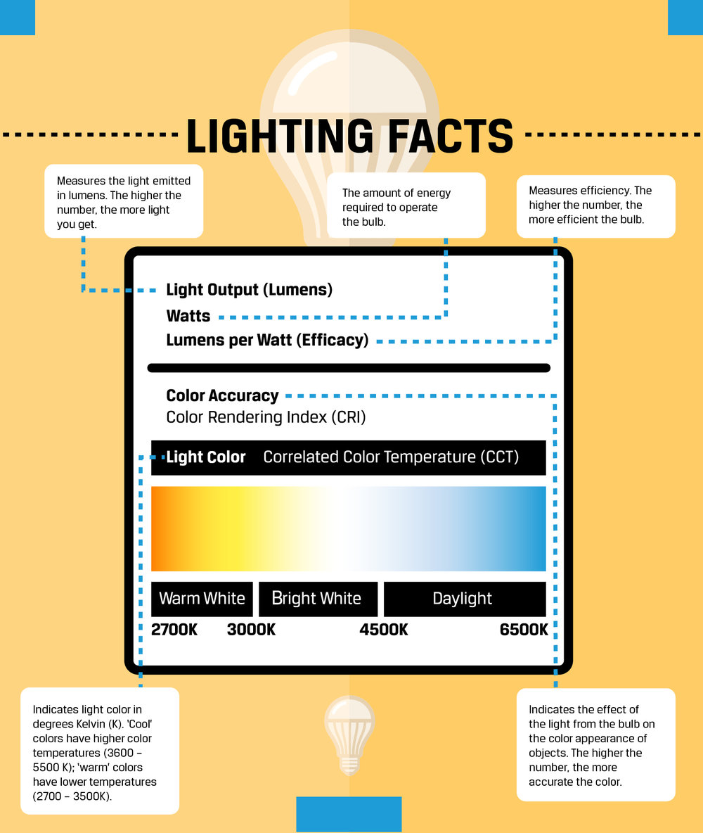 Buying LEDS Get the Facts